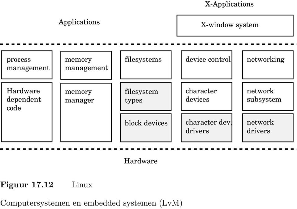 memory manager filesystem types character devices network subsystem