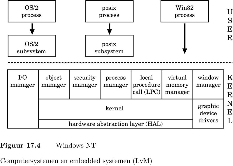 local procedure call (LPC) hardware abstraction layer (HAL) virtual memory