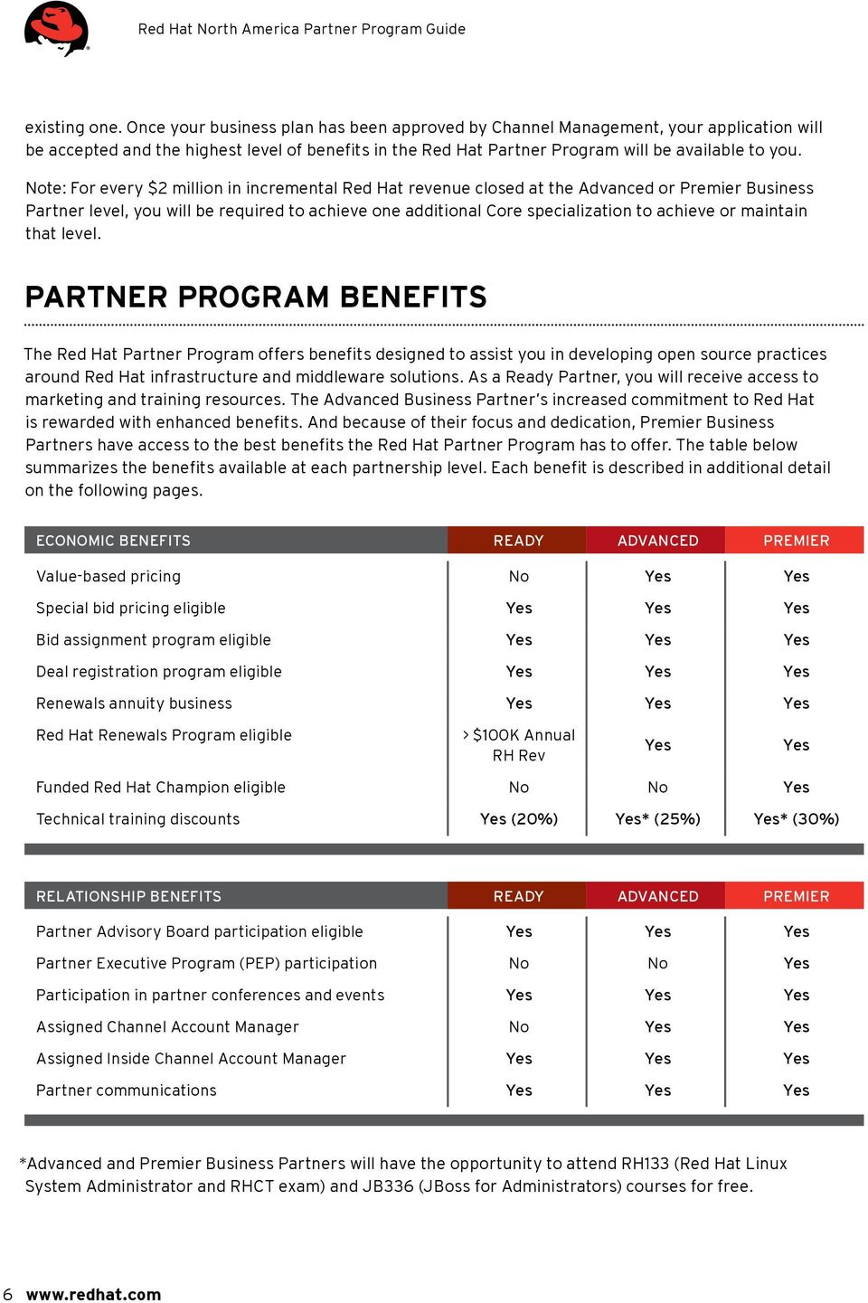 Note: For every $2 million in incremental Red Hat revenue closed at the Advanced or Premier Business Partner level, you will be required to achieve one additional Core specialization to achieve or