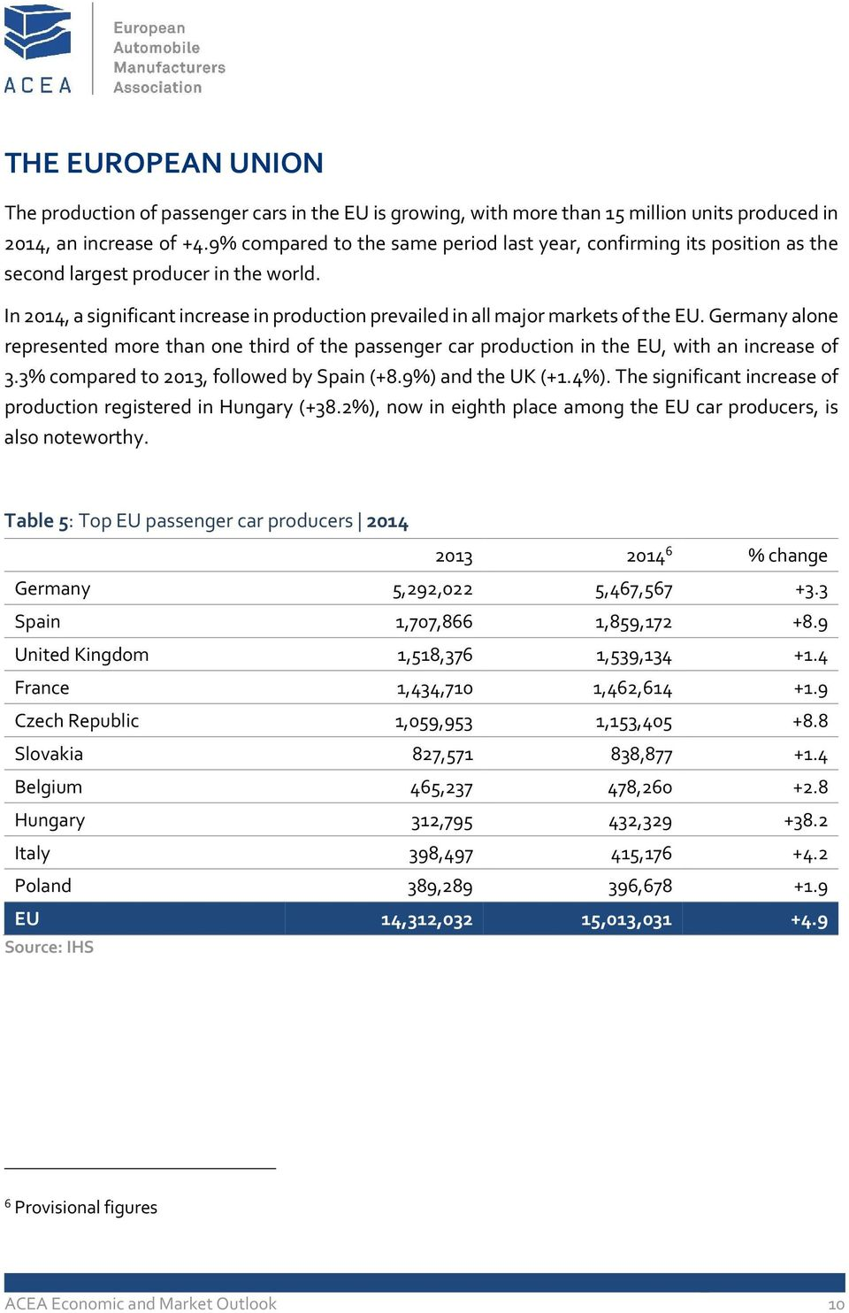 Germany alone represented more than one third of the passenger car production in the EU, with an increase of 3.3% compared to 2013, followed by Spain (+8.9%) and the UK (+1.4%).
