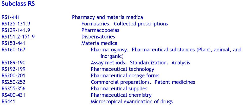 Collected prescriptions Pharmacopoeias Dispensatories Materia medica Pharmacognosy.