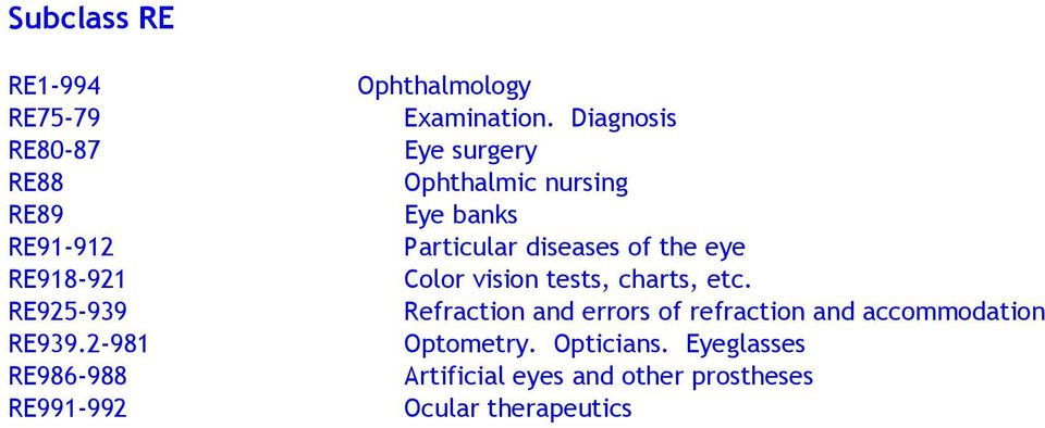 Diagnosis Eye surgery Ophthalmic nursing Eye banks Particular diseases of the eye Color vision