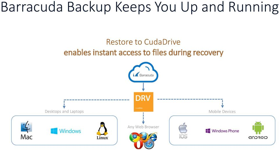 instant access to files during recovery