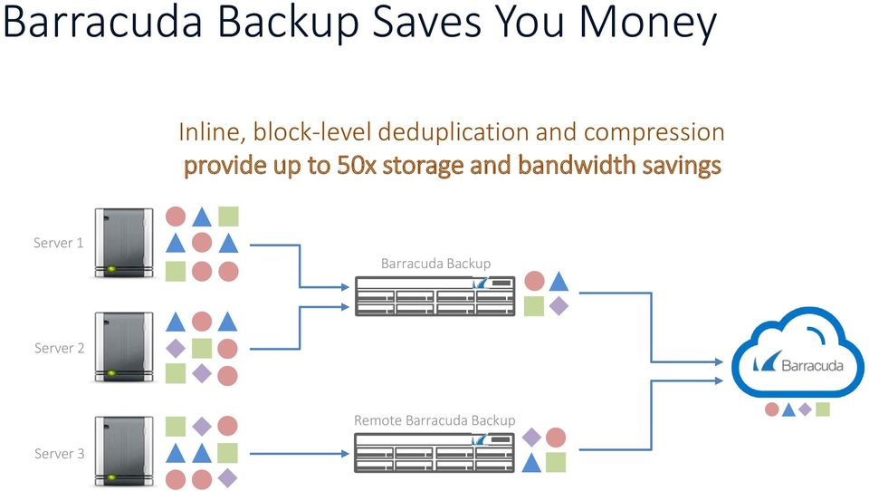 up to 50x storage and bandwidth savings Server 1