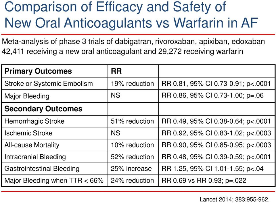 06 Secondary Outcomes Hemorrhagic Stroke 51% reduction RR 0.49, 95% CI 0.38-0.64; p<.0001 Ischemic Stroke NS RR 0.92, 95% CI 0.83-1.02; p<.0003 All-cause Mortality 10% reduction RR 0.90, 95% CI 0.