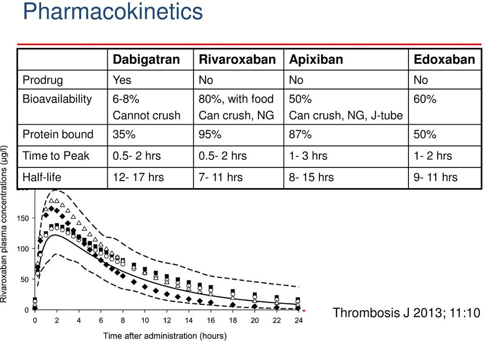 crush, NG, J-tube Protein bound 35% 95% 87% 50% Time to Peak 0.5-2 hrs 0.