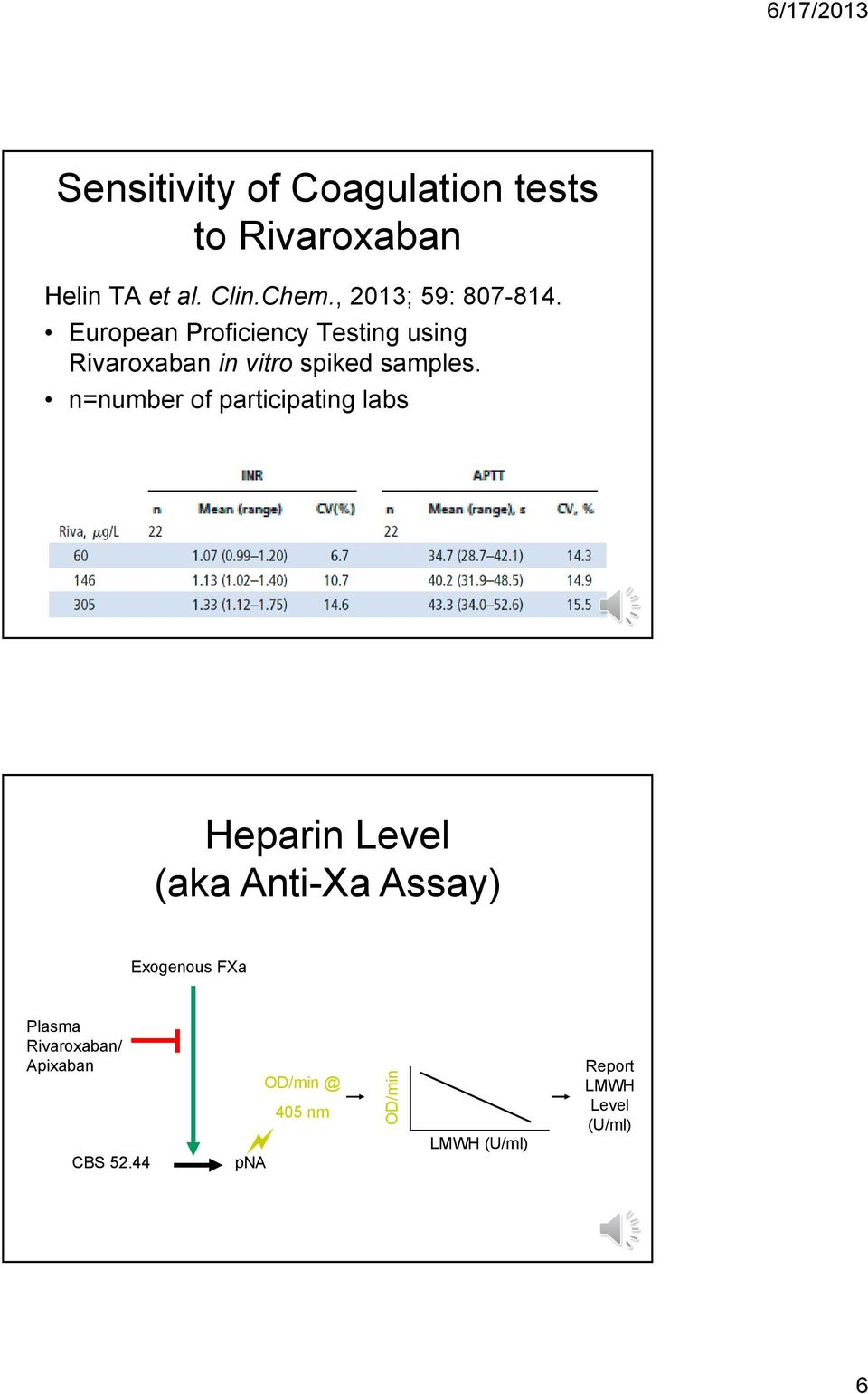 n=number of participating labs Heparin Level (aka Anti-Xa Assay) Exogenous FXa Plasma Plasma