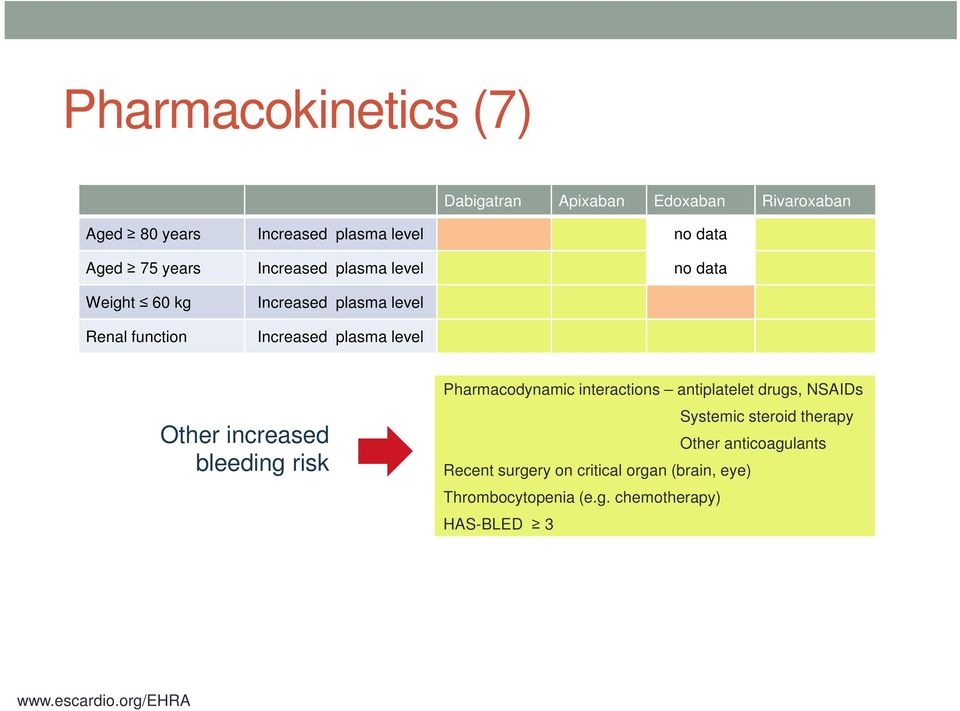 increased bleeding risk Pharmacodynamic interactions antiplatelet drugs, NSAIDs Systemic steroid therapy Other