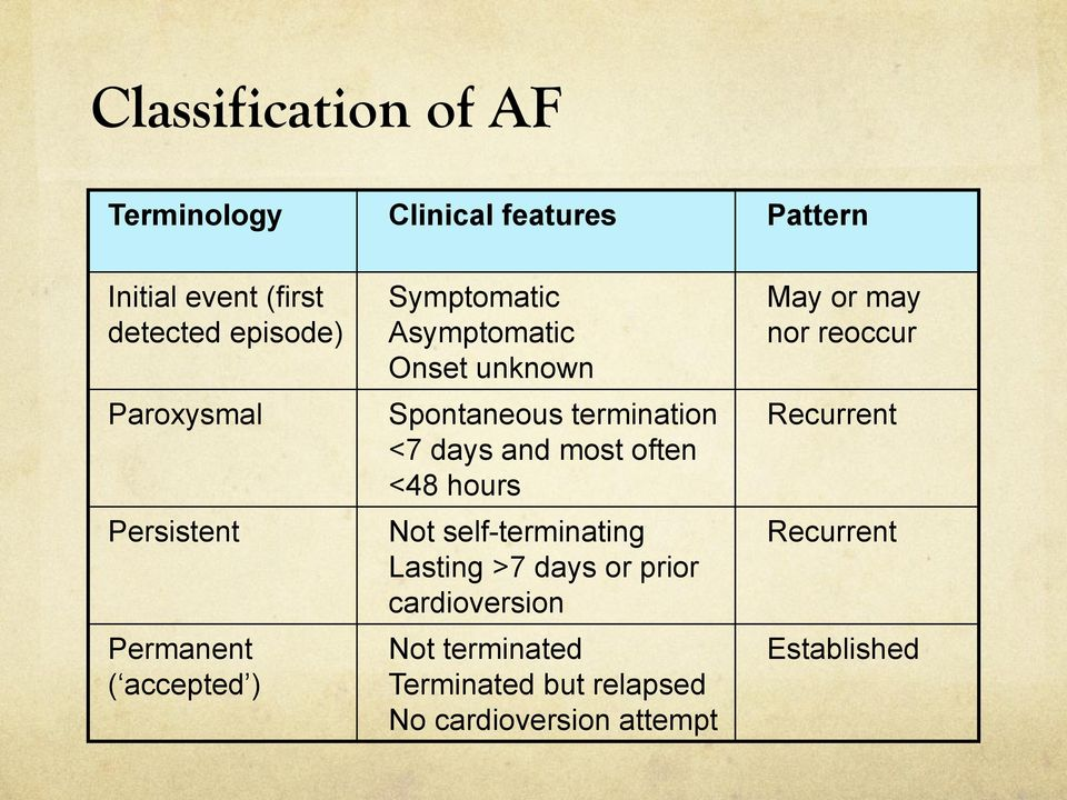 termination <7 days and most often <48 hours Not self-terminating Lasting >7 days or prior cardioversion