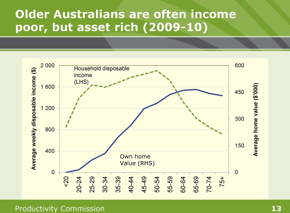 often income poor, but asset rich (2009-10) 2 000 1 600 Household disposable