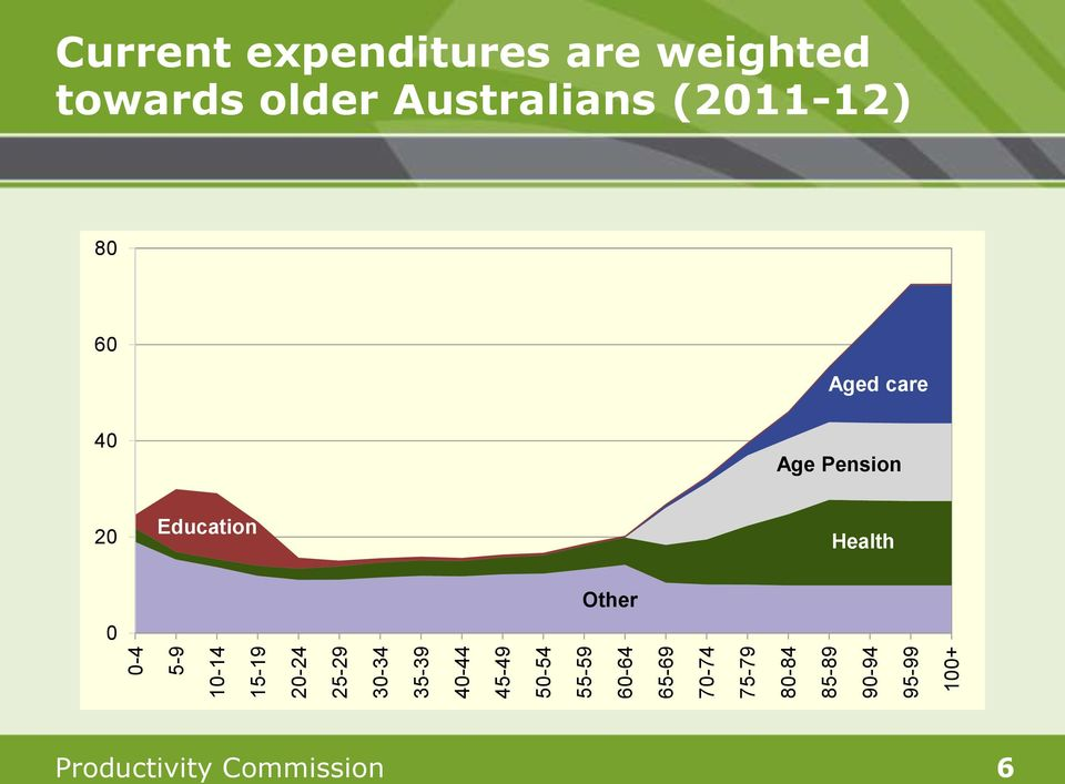 expenditures are weighted towards older Australians (2011-12) 80 60