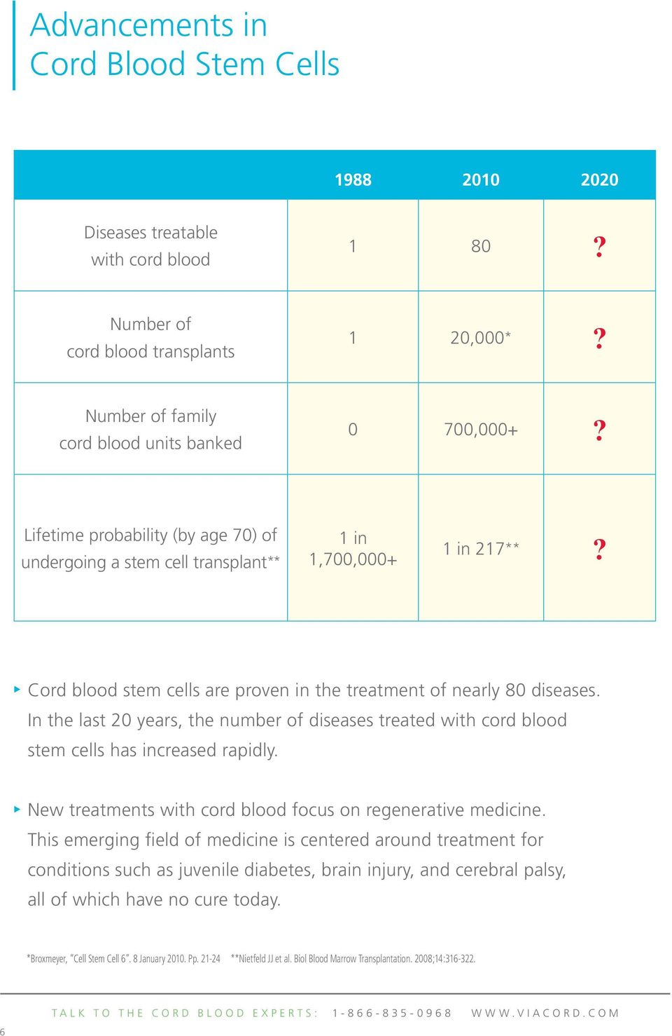 In the last 20 years, the number of diseases treated with cord blood stem cells has increased rapidly. New treatments with cord blood focus on regenerative medicine.