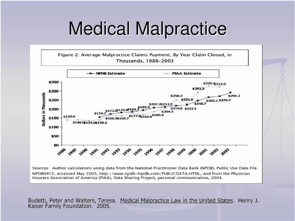 Medical Malpractice Law in the