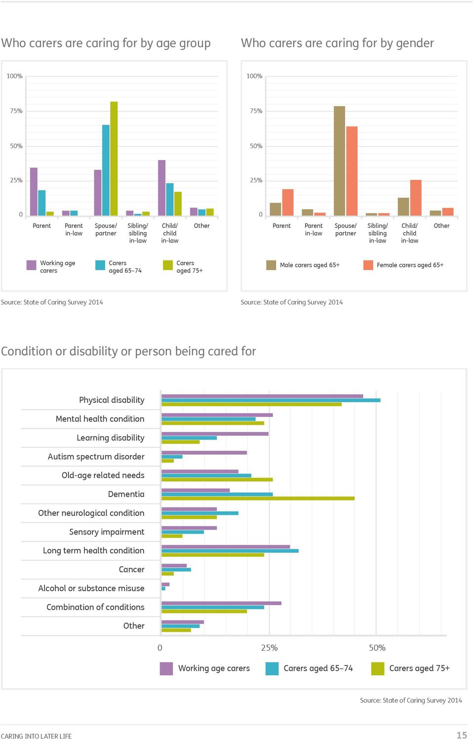 of Caring Survey 2014 Source: State of Caring Survey 2014 Condition or disability or person being cared for Physical disability Mental health condition Learning disability Autism spectrum disorder