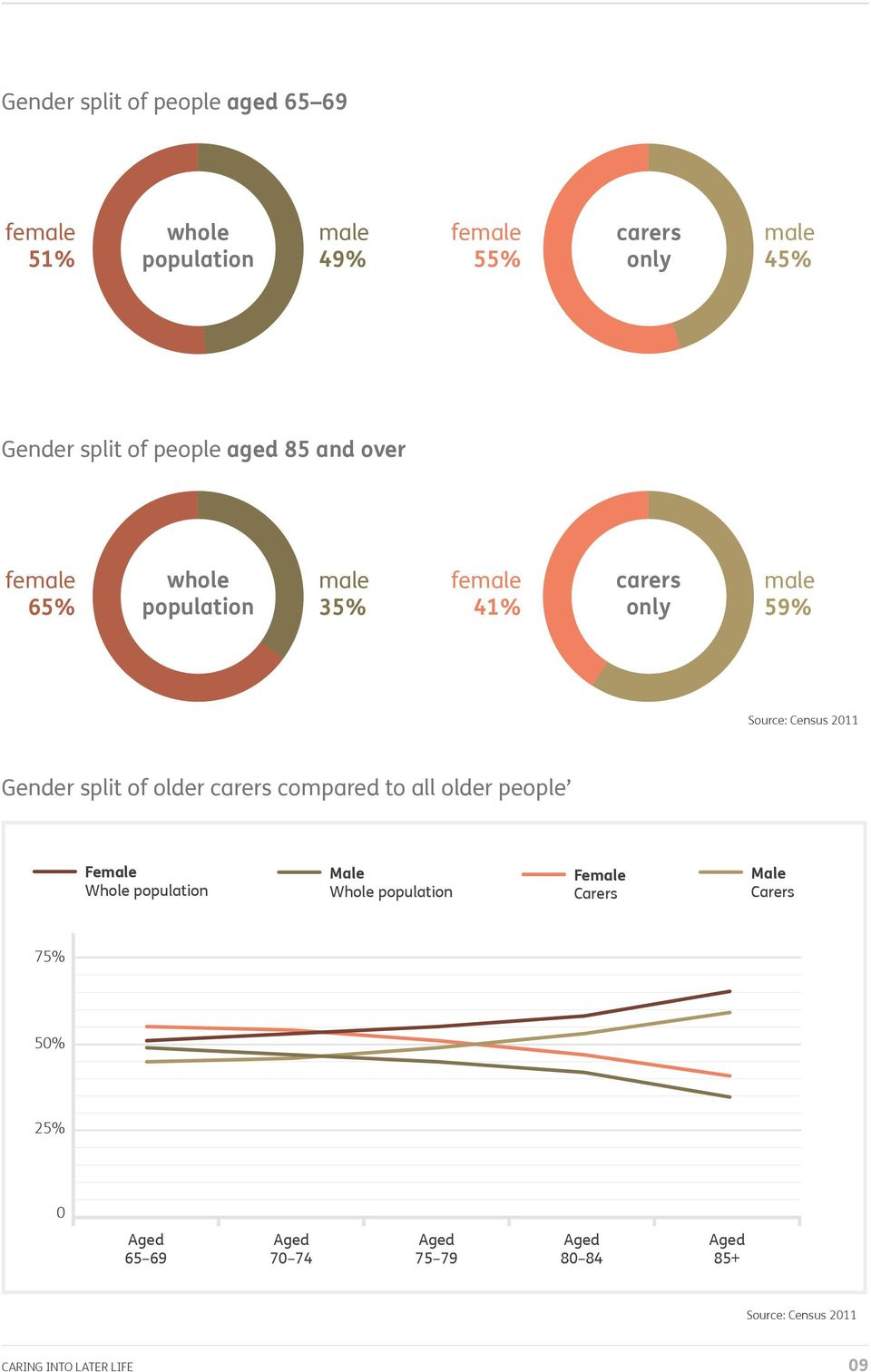 Census 2011 Gender split of older carers compared to all older people Female Whole population Male Whole
