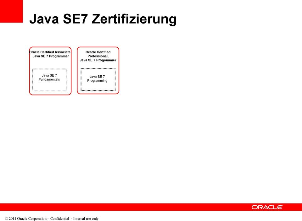 Fundamentals SE 7 2011 Oracle