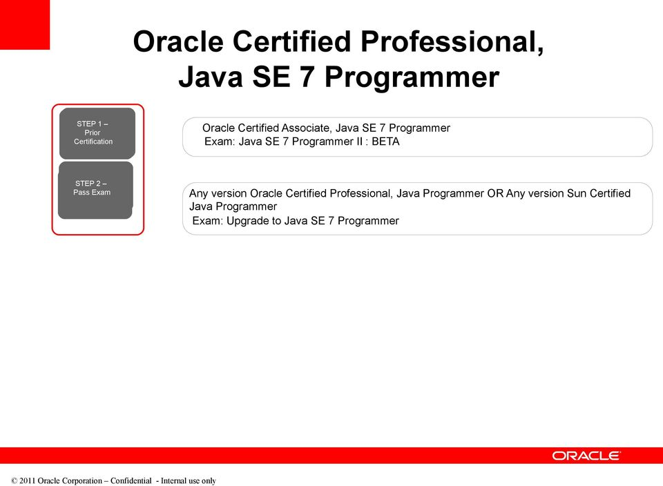 version Programmer OR Any version Sun Certified Programmer Exam: