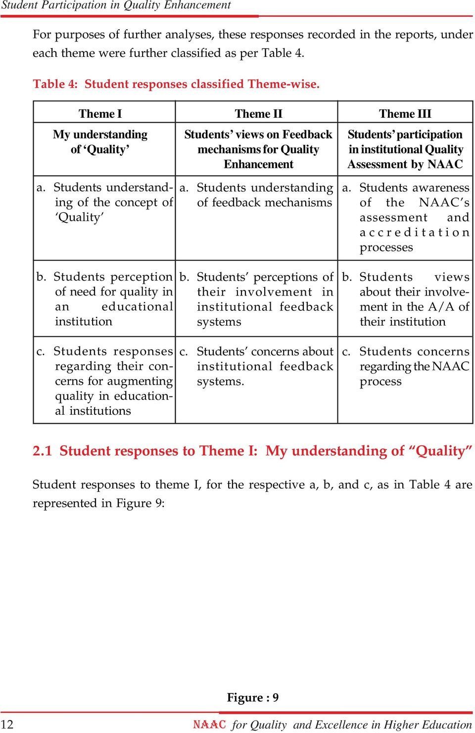 Students understanding of the concept of Quality a. Students understanding of feedback mechanisms a. Students awareness of the NAAC s assessment and accreditation processes b.