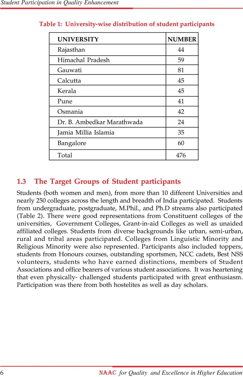 3 The Target Groups of Student participants Students (both women and men), from more than 10 different Universities and nearly 250 colleges across the length and breadth of India participated.