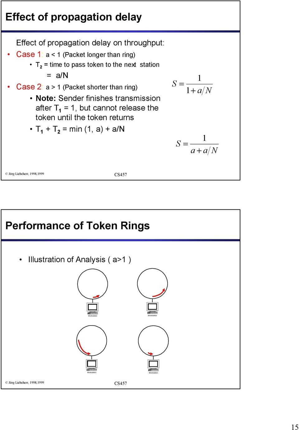1, but cannot release the token until the token returns T 1 + T 2 = min (1, a) + a/n S = 1 1 + a N S = a + 1 a N Performance