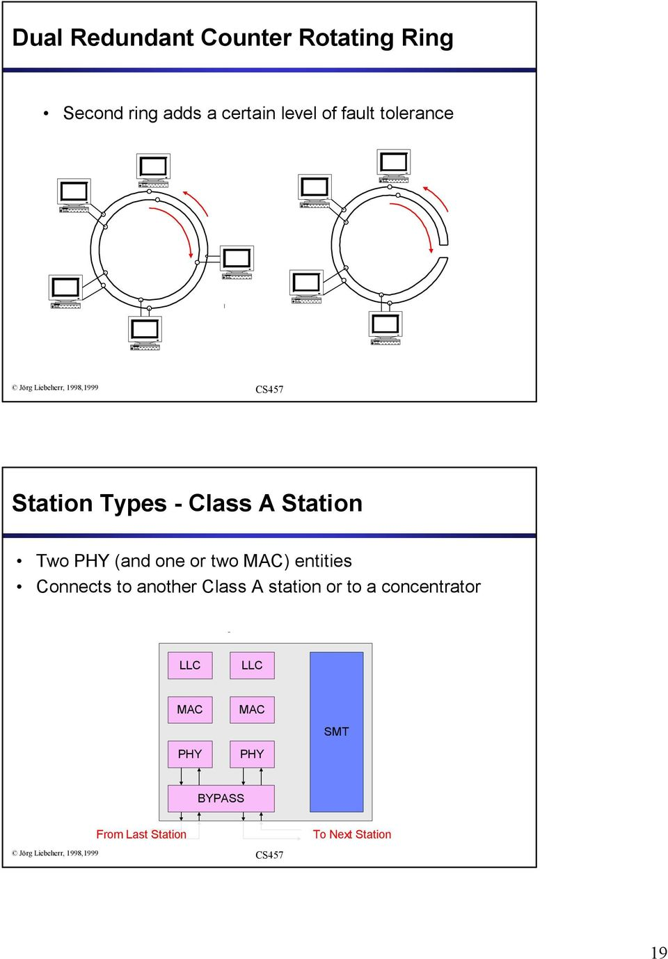 two MAC) entities Connects to another Class A station or to a