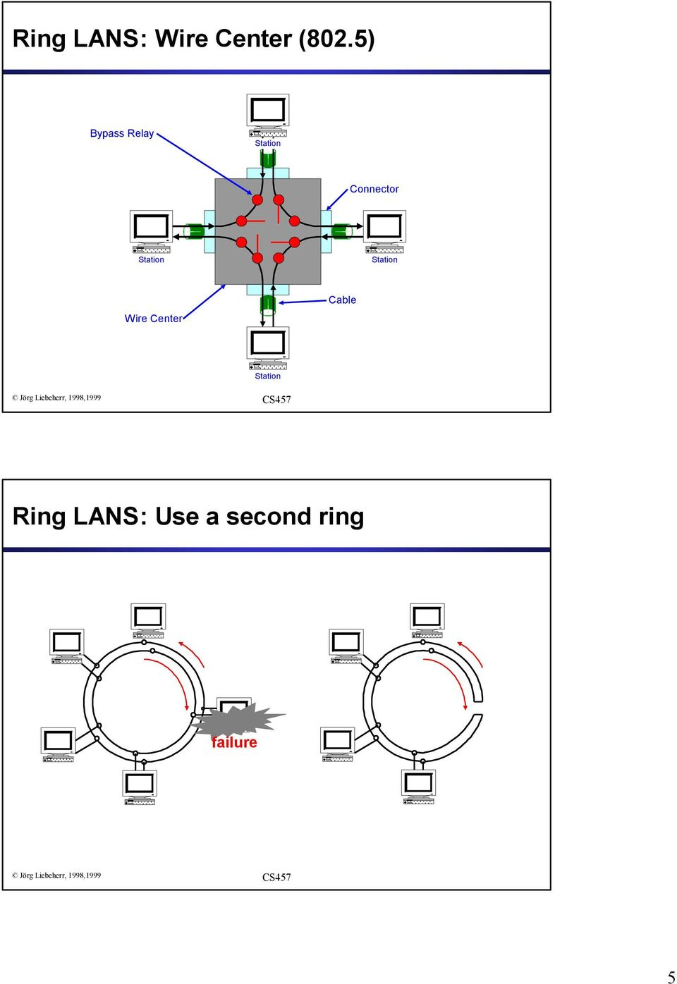 Wire Center Cable Station Ring LANS: Use a second