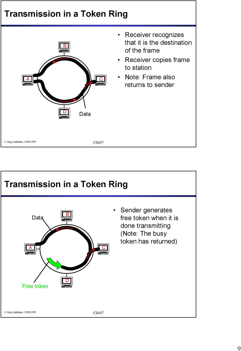 returns to sender D Data Transmission in a Token Ring A Data B C Sender