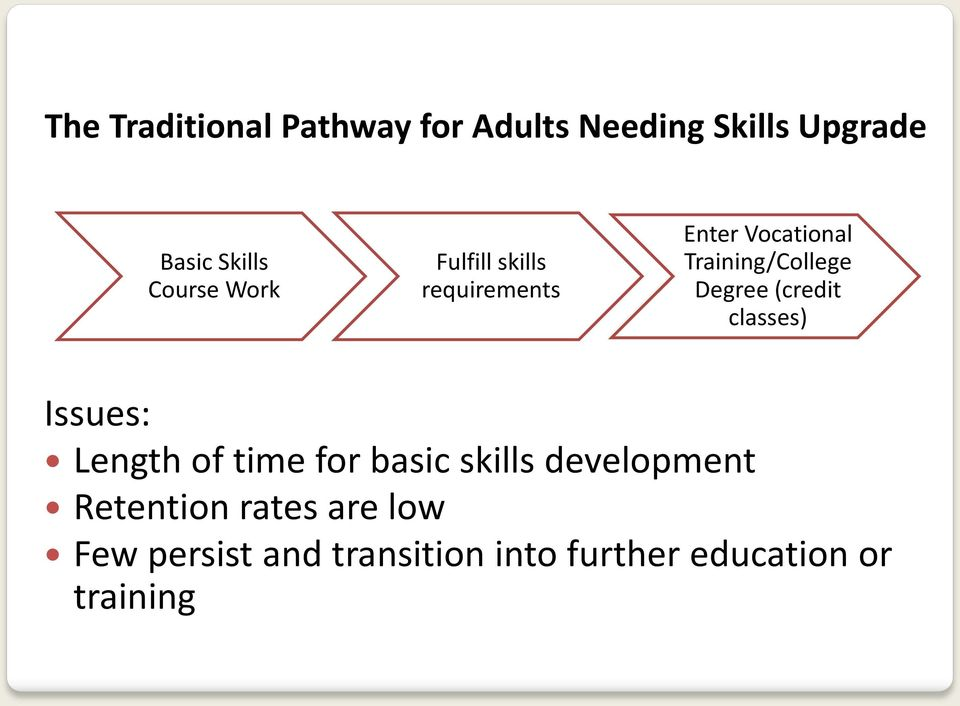 Degree (credit classes) Issues: Length of time for basic skills development