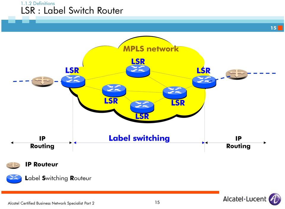 Routing Label switching