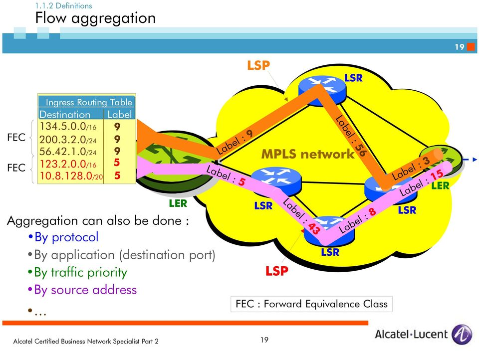 0/20 5 LER Aggregation can also be done : By protocol By application (destination port) By traffic