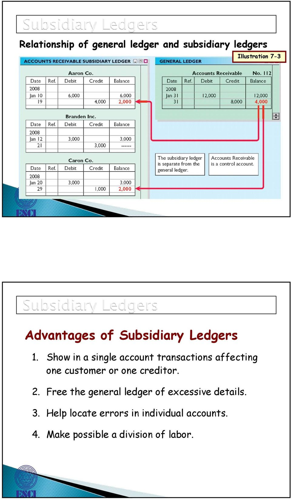 Show in a single account transactions affecting one customer or one creditor. 2.