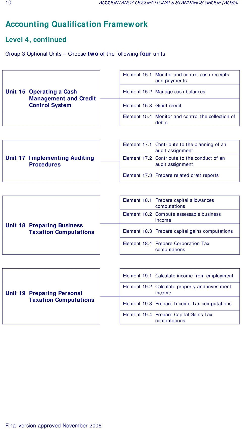 4 Monitor and control the collection of debts Unit 17 Implementing Auditing Procedures Element 17.1 Contribute to the planning of an audit assignment Element 17.