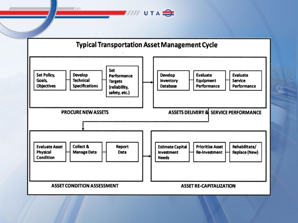 Asset Management Solution For Utah Transit Authority - PDF