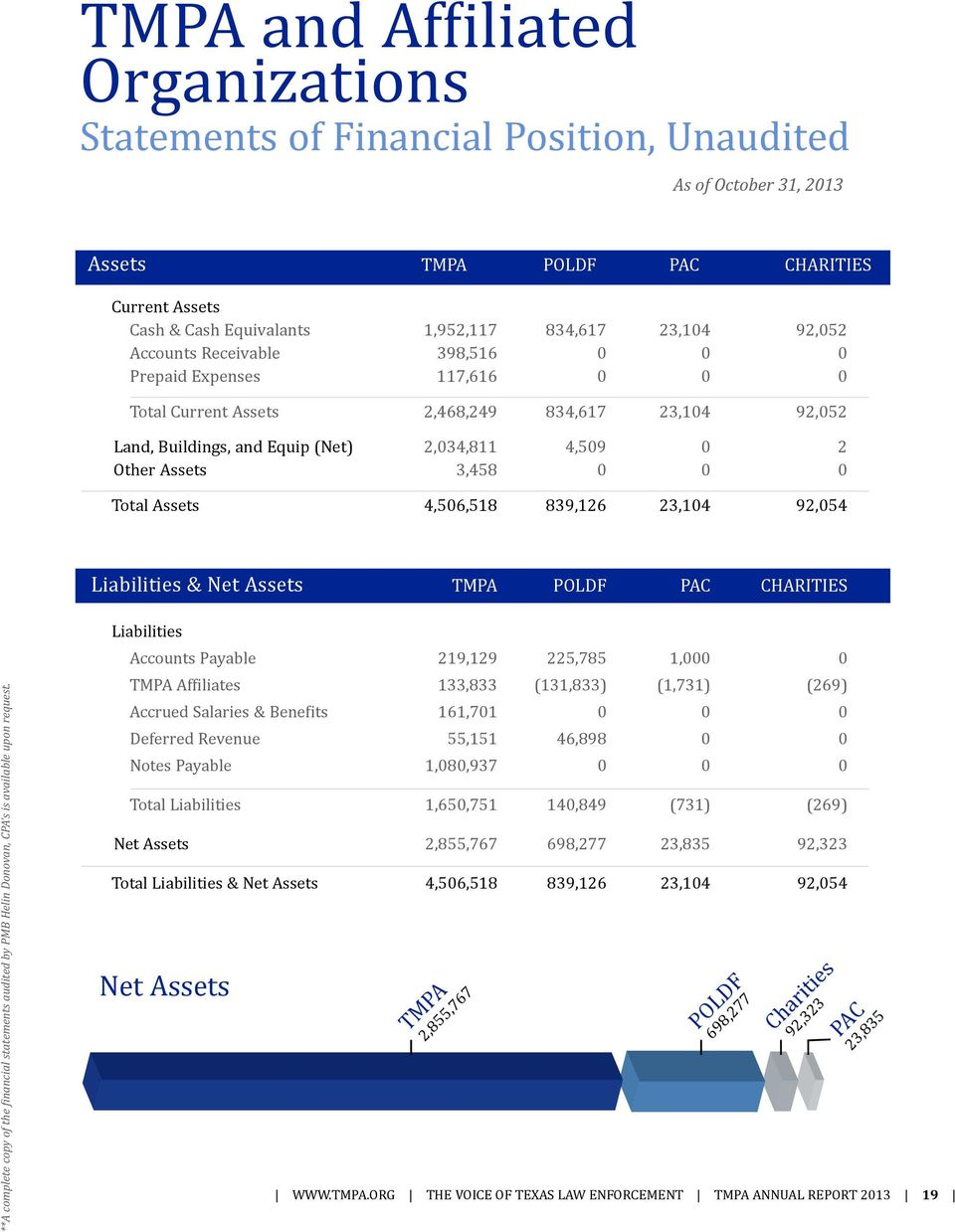 0 0 Total Assets 4,506,518 839,126 23,104 92,054 Liabilities & Net Assets TMPA POLDF PAC CHARITIES **A complete copy of the financial statements audited by PMB Helin Donovan, CPA s is available upon