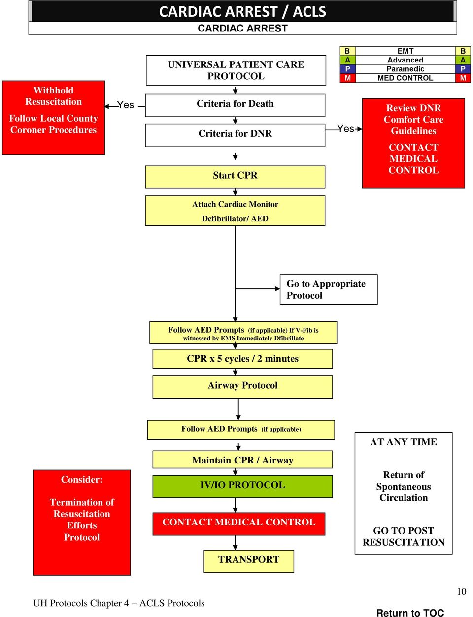 Prompts (if applicable) If V-Fib is witnessed by EMS Immediately Dfibrillate CPR x 5 cycles / 2 minutes Airway Protocol Consider: Termination of Resuscitation Efforts Protocol Follow