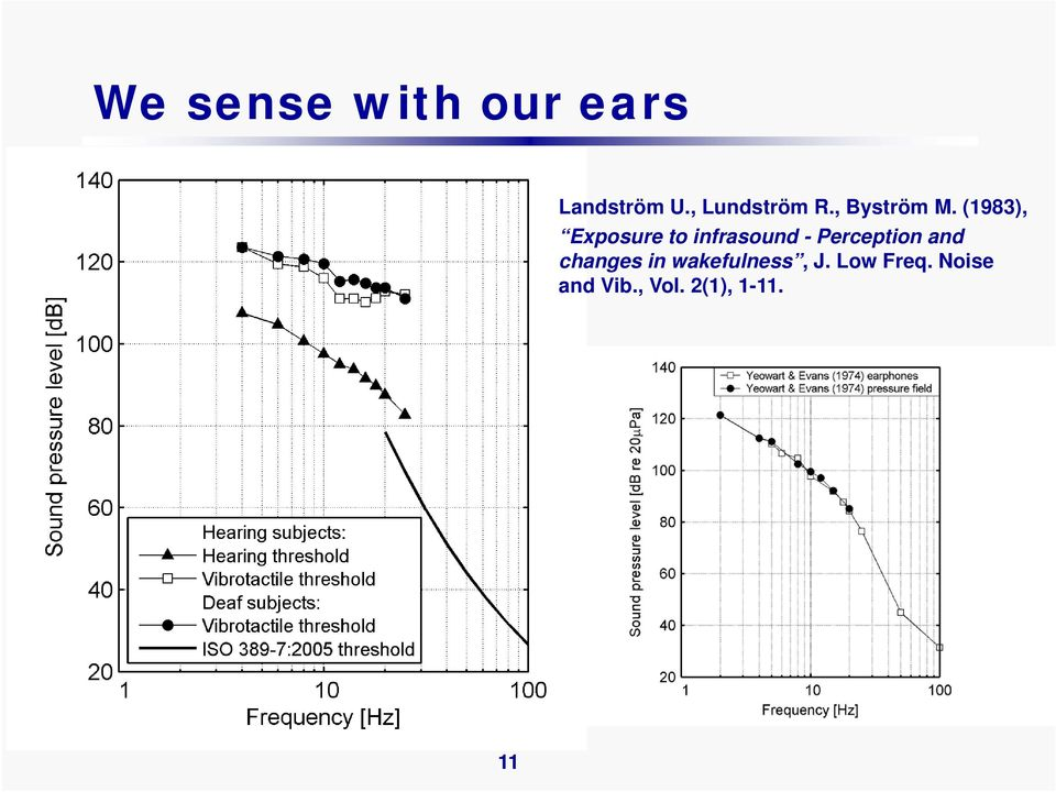 (1983), Exposure to infrasound - Perception
