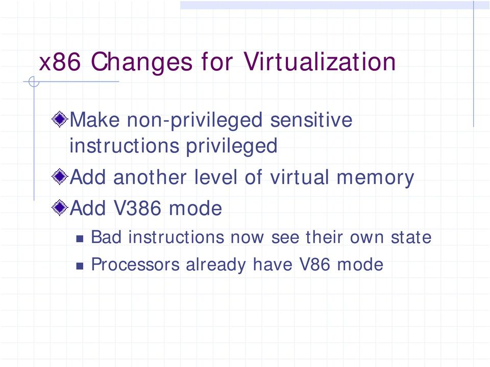 of virtual memory Add V386 mode Bad instructions