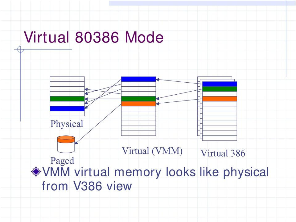 386 VMM virtual memory looks