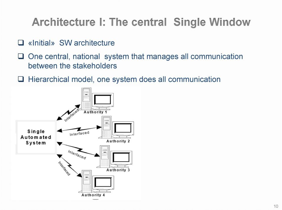 communication between the stakeholders
