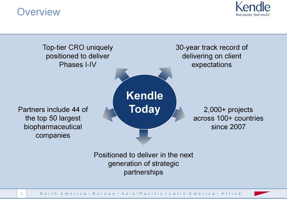 largest biopharmaceutical companies Kendle Today 2,000+ projects across 100+