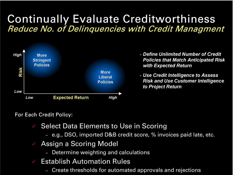 Credit Policies that Match Anticipated Risk with Expected Return - Use Credit Intelligence to Assess Risk and Use Customer Intelligence to Project Return