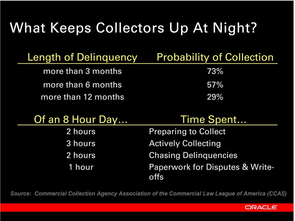 hours 3 hours 2 hours 1 hour Probability of Collection 73% 57% 29% Time Spent Preparing to Collect