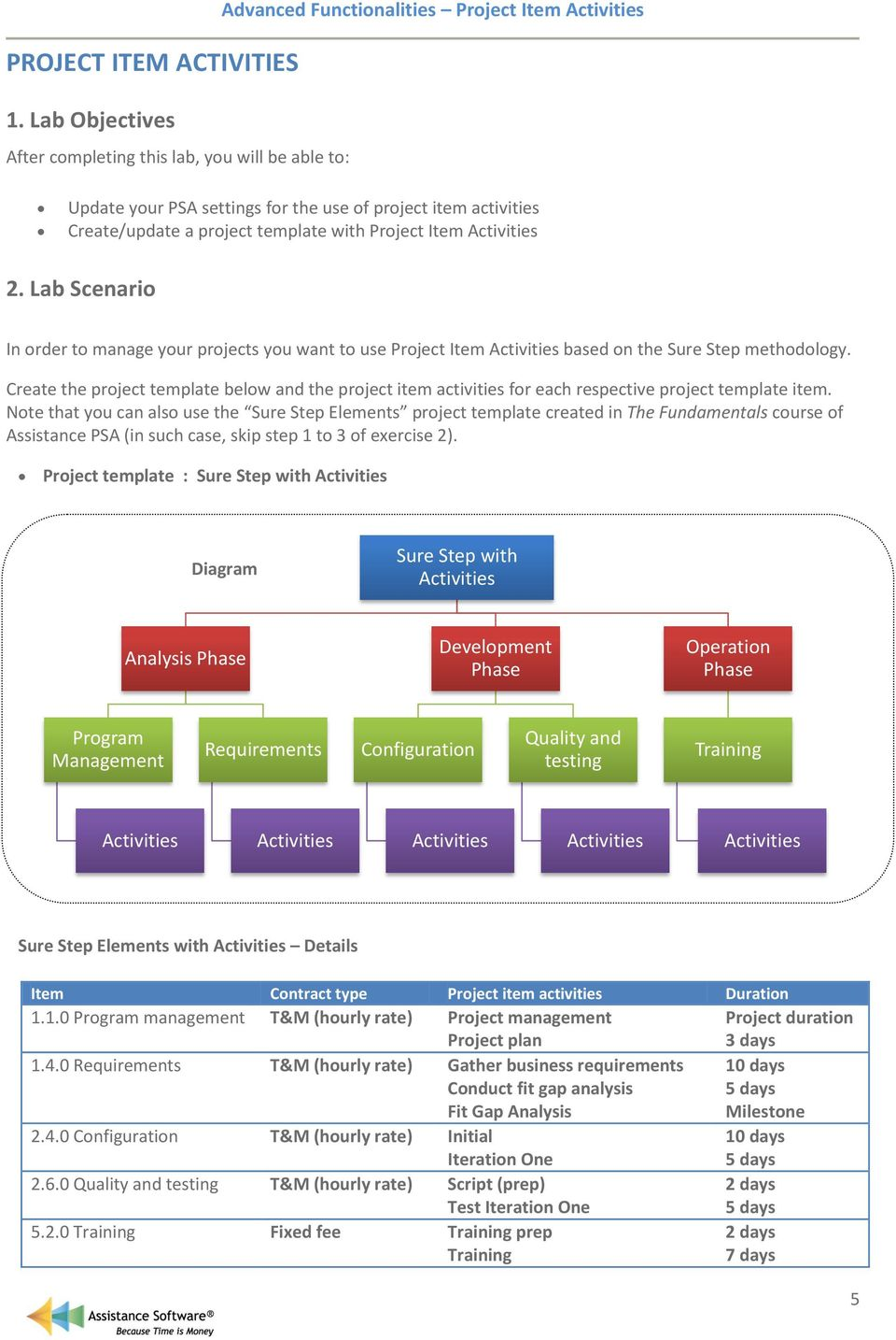 template with Project Item Activities 2. Lab Scenario In order to manage your projects you want to use Project Item Activities based on the Sure Step methodology.