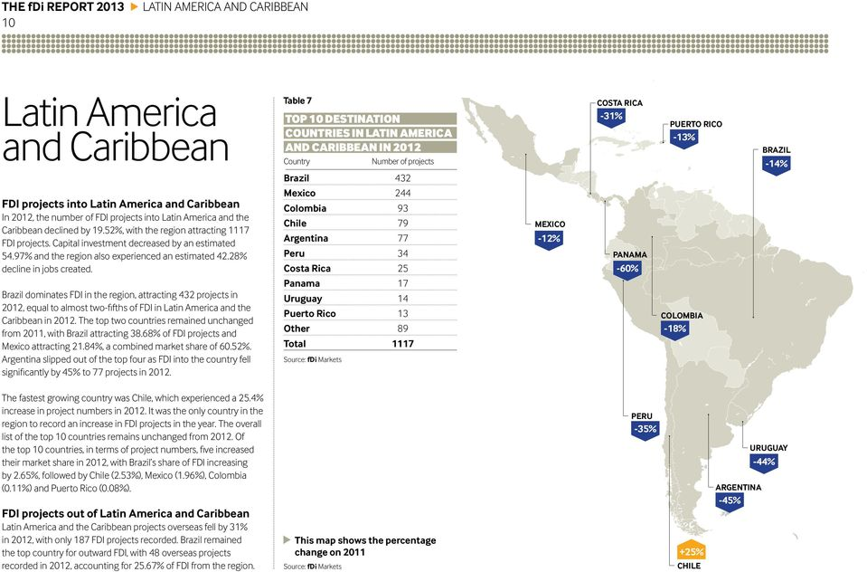 Brazil dominates FDI in the region, attracting 432 projects in 2012, equal to almost two-fifths of FDI in Latin America and the Caribbean in 2012.