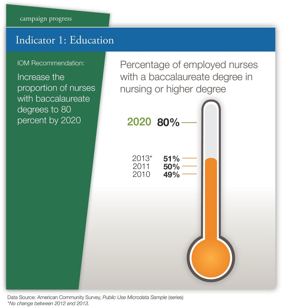 nursing or higher degree 2020 80% 2013* 2011 2010 51% 50% 49% Data Source: American