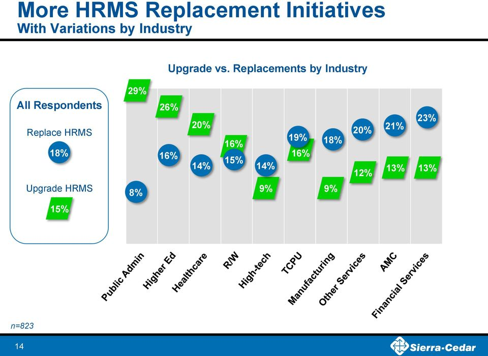 Replacements by Industry 29% All Respondents 26% 20% 21%
