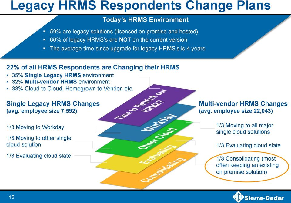 Cloud, Homegrown to Vendor, etc. Single Legacy HRMS Changes (avg.