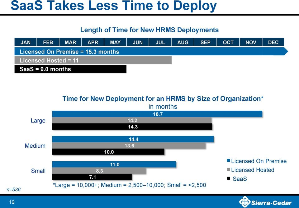 0 months Large Time for New Deployment for an HRMS by Size of Organization* in months 18.7 14.2 14.