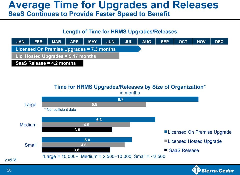 2 months Large Time for HRMS Upgrades/Releases by Size of Organization* in months *- Not sufficient data 5.8 8.7 Medium 3.9 4.9 6.