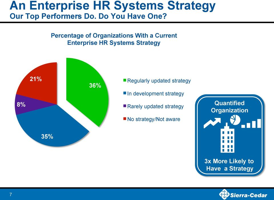 21% 36% Regularly updated strategy In development strategy Rarely updated